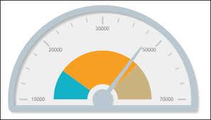 Creating A Meter Gauge Chart Primefaces Cookbook