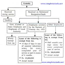 Gratuity Chart Income Tax Treatment Exemption On Gratuity Simple Tax India