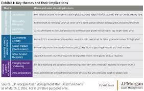 Top Picks In Asset Allocation J P Morgan Asset Management