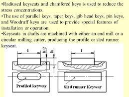 Woodruff Key Slot Cutter Dimensions