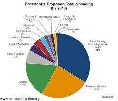 2013 Us Budget Pie Chart Us Military Spending San Diego Veterans For Peace