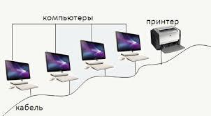 Локальная сеть Локальные сети по способу взаимодействия  Одноранговая локальная сеть сеть поддерживающая равноправие компьютеров и предоставляющая