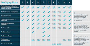 20 Awesome Medicare Supplement Plans Comparison Chart 2019