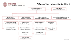Organization Chart Application University Architect And Campus Planning Org Chart