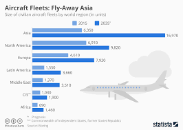 Boeing Aircraft Size Chart Chart Asias Civilian Aircraft Fleet To Be Biggest By Far