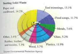 Solved Sorting Solid Waste Use The Following Pie Chart To