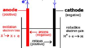 Elecrolysis In Simple Electric Cells Mini Chemistry
