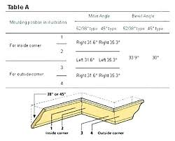 Cutting Crown Molding With Miter Saw Mediareport Co