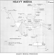 Heavy Media Separation Process