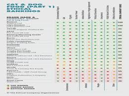 Dog Food Comparison Chart Ten Questions To Ask At Dry Dog Food Ratings Chart