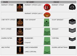 Army Nco Ranks Chart Nzdf Badges Of Rank