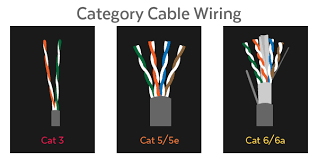 demystifying ethernet types cat5e, cat 6, and cat7 Cat5 Pinout cat5e cat6 cat3