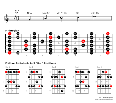 Pentatonic Scale Patterns Classy Use What You Know Creative Applications For Minor Pentatonic Scales
