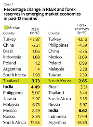 Rbi Forex Exchange Forex Market The Economic Times I