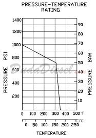 2 Piece Ball Valve 2pcbv3 F250 Dudadiesel Biodiesel Supplies