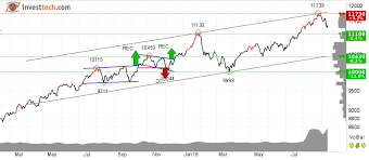Coming Soon Weekly Technical Analysis For The Indian Market