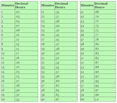Decimal To Minutes Time Conversion Chart Www