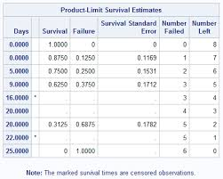 62723 Proc Lifetest Reports Incorrect Survival Results
