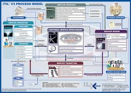 itil process itil itsm itil v3 process model infographic wood furniture diy