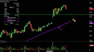 Rite Aid Corporation Rad Stock Chart Technical Analysis For 10 11 2019