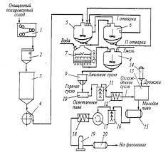 Курсовая работа Технология получения пива ru Машинно аппаратурная схема линии производства пива