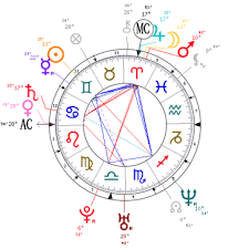 Angelina Jolie Astrology Horoscope Natal Chart
