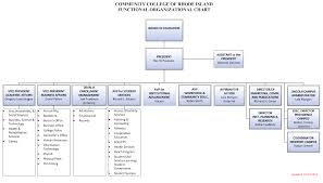 Governance Structure Schedules Calendars Office Of