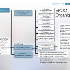 Cdc Organizational Chart Oecd Organizational Chart Of The Environment Policy