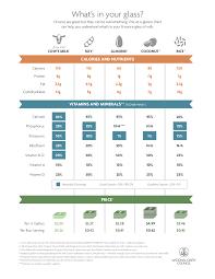 Milk Alternative Comparison Chart Whats In Your Glass Understanding Alternatives To Milk In
