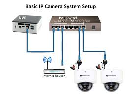 how do i connect an ip camera system to my network basic connection of ip cameras to your home or business network