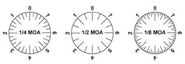 Moa Shooting Chart What Is Moa We Help You Understand Minutes Of Angle For