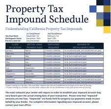 Tax And Insurance Impound Chart Why You Shouldnt Impound Your Property Tax And Insurance