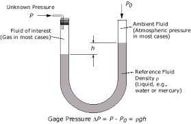 mercury manometer. to calculate the pressure indicated by manometer, enter data below. (the default calculation is for a water manometer with 10 cm fluid column, mercury o