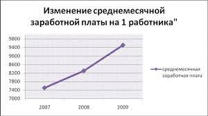 Реферат Отчёт по практике в ОАО Сбербанк России Рисунок 1 Динамика изменения среднемесячной заработной платы за период с 2007 по 2009 года