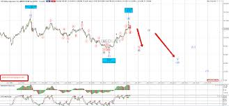Usd Jpy Monthly Chart Analysis Usdjpy Elliott Wave Analysis The Trading Tigers