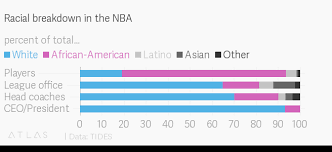 Mlb Race Chart The Nfls Racial Makeup Explains Much Of Its National Anthem