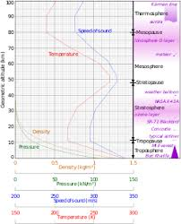 Layers Of Atmosphere Chart Atmosphere Of Earth Wikipedia