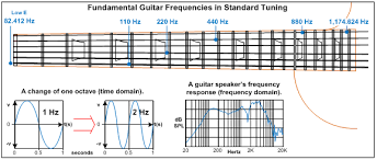 Speaker Frequency Range Chart The Audible Frequency Range And Describing Tone Guitarsite