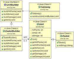 Pattern Java Beauteous Java Design Pattern Builder