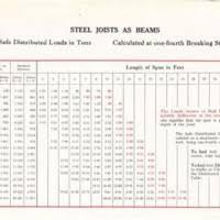Metal I Beam Strength Chart New Images Beam