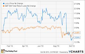 Lululemon Stock Chart Why Lululemon Athletica Inc Stock Fell 20 9 In September