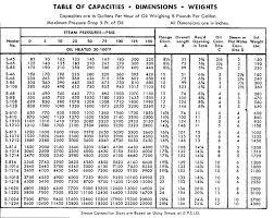 Vertical Tank Chart Fuel Oil Tank Charts Fuel Oil
