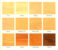Types of woods for furniture Mahogany Woods Used For Furniture Overwhelming Types Wood Cabinets Types Of Wood Used For Cabinets In Woods Used For Furniture Wood Furniture Types Vermont Woods Studios Woods Used For Furniture Woods Furniture Clarkesville Georgia