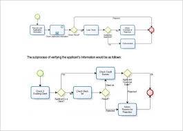 Rational Sample Process Flow Chart Template Of Process Flow