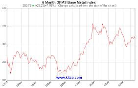 Kitco Base Metals Historical Charts And Graphs Gfms