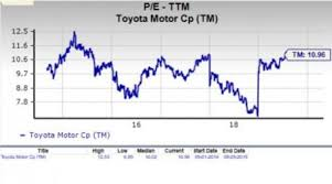 Toyota Stock Chart Is Toyota Motor Tm A Suitable Stock For Value Investors