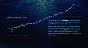 Graphing Sea Level Trends Activity Nasa Jpl Edu