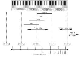 Vocals Recordingology