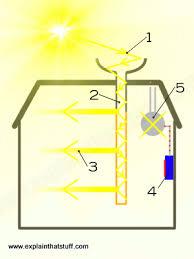 how does hybrid solar lighting work