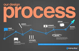 Infographic Process Design Our Design Process Infographic Design Process